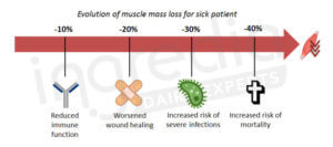 mass loss, sick, muscle, immune function, infection