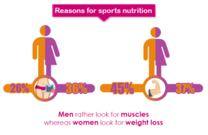 reasons for sport nutrition by gender weight loss and muscle tone
