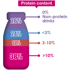 Protein content of drinks with slimming claims for weight management