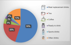 Graph drink categories meal replacement ready to drink tea coffee sport drink for weight management